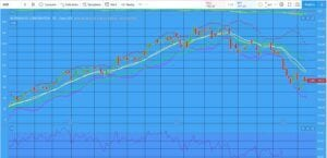 daily chart of MCD stock plotted on blue background