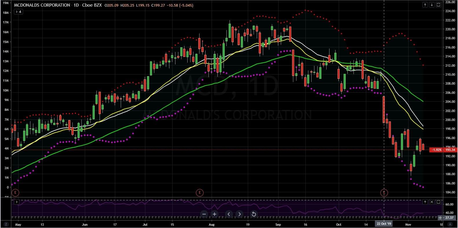 McDonald Stock Daily Chart