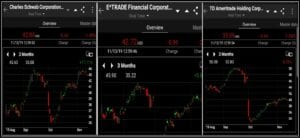 Top US Stock Trading Platforms