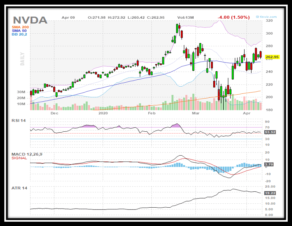 ATR MACD and RSI indicators for NVDA as of April 9 2020
