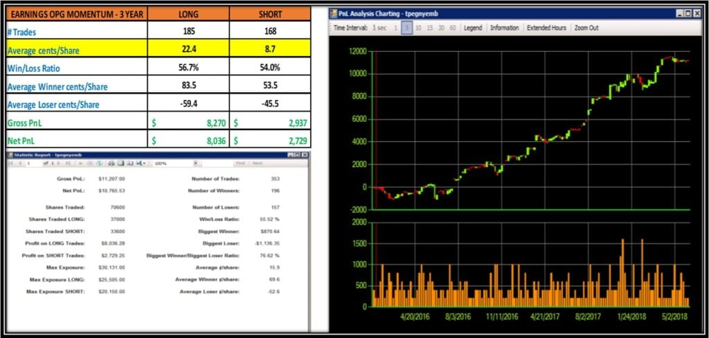 day trading subscription service - Result of simulation of Momentum Long and Short from 2017 to 2018