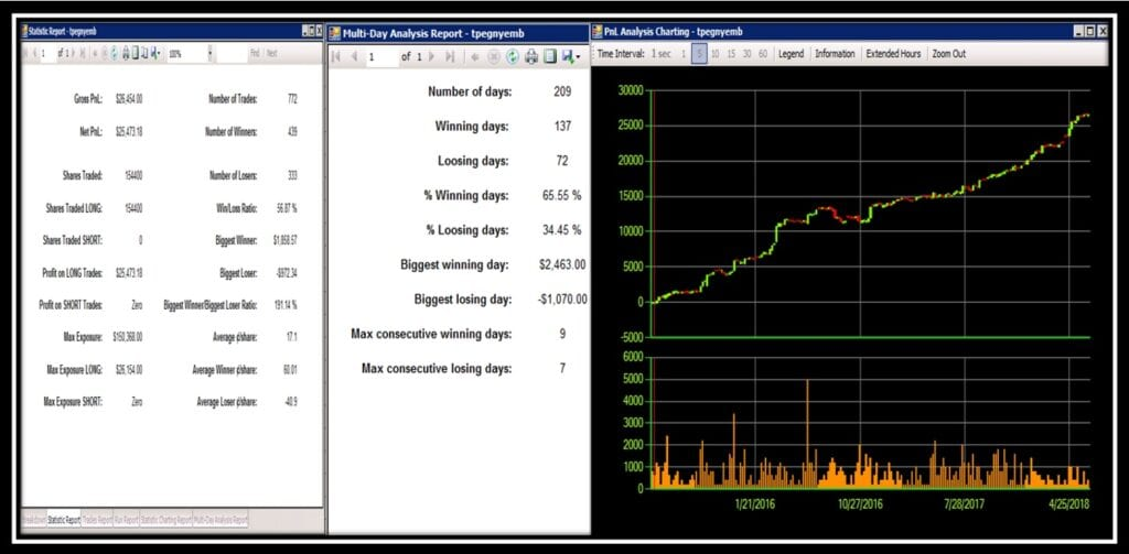 Best of Options Trading for Dummies - Reversion Long Strategy Performance with PnL