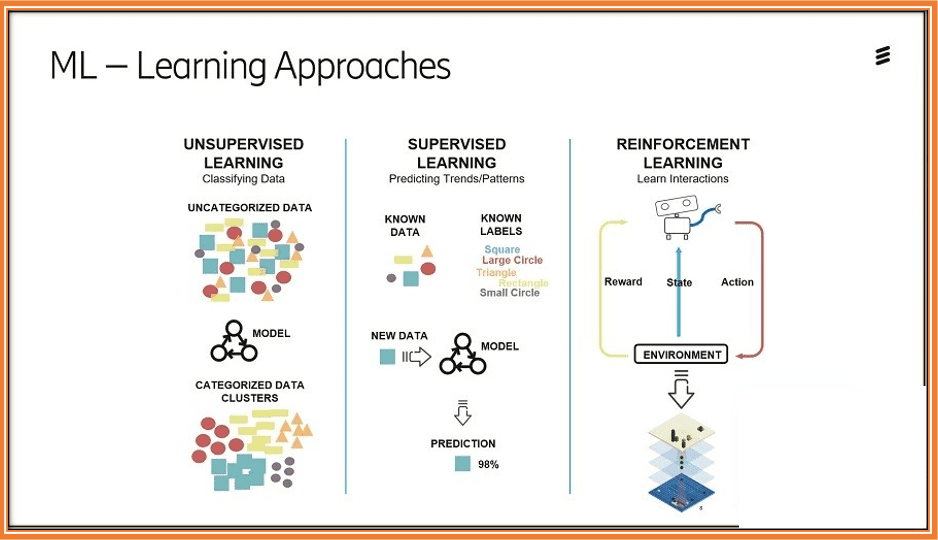 2020 Option Trading Tips - 3 Types of Machine learning Approaches