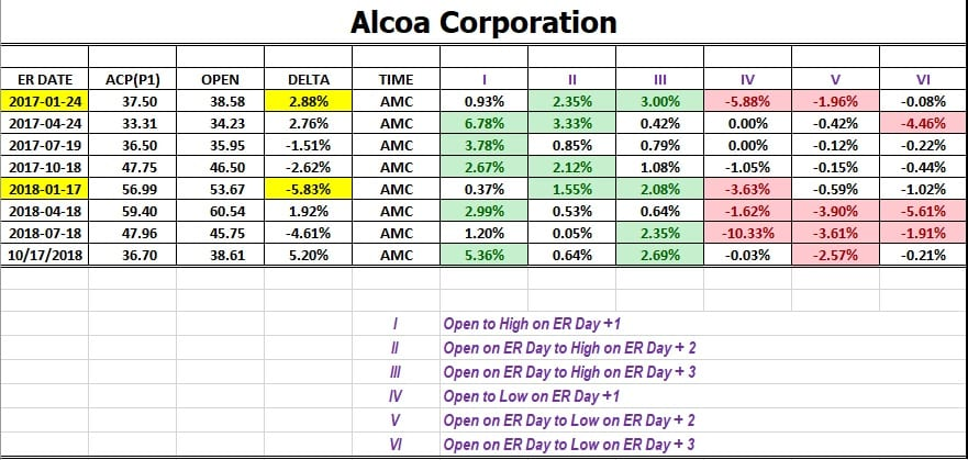 Example of Best Day to Trade Stocks Options with Analysis of Alcoa Stock Historical Performance Following Earnings release from January 2017 to October 2018