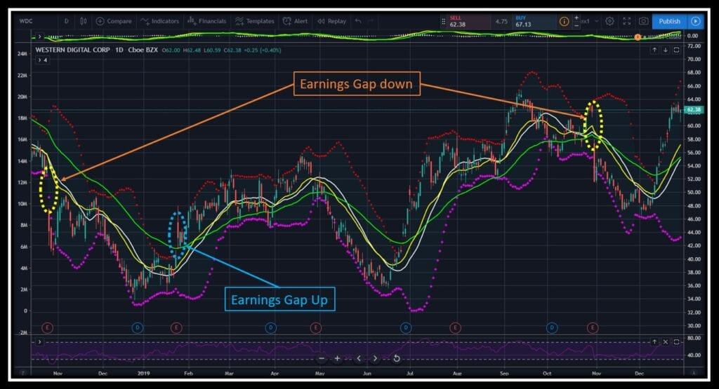 Successful Day Trading Strategies - Western Digital stock chart with highlights of Earnings gaps