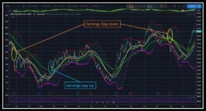 Western Digital stock chart with highlights of Earnings gaps in the best optionsstrategies