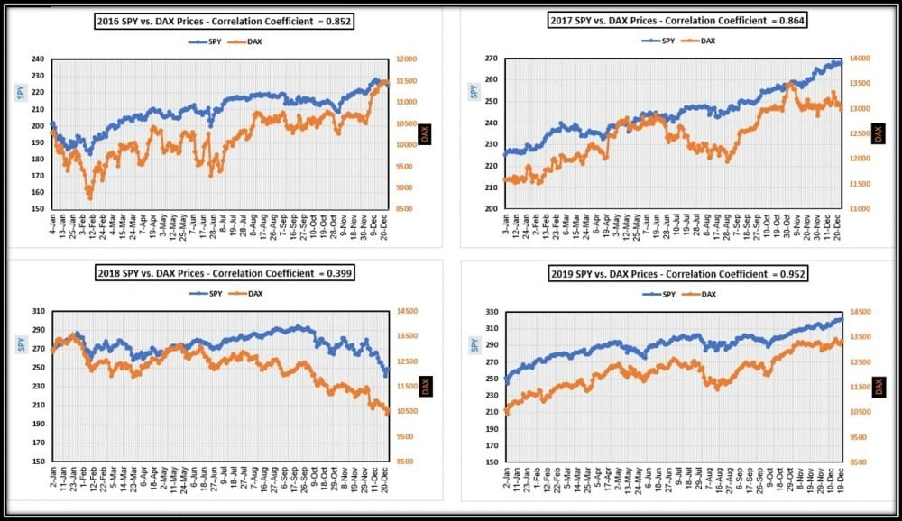 Daily charts comparisons of SPY vs. DAX from 2016 through dec 20 2019 in article comparing Investing.com App vs Teletrader App