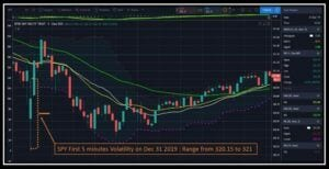 SPY 5 minute granularity chart showcasing major moving average in yellow and green