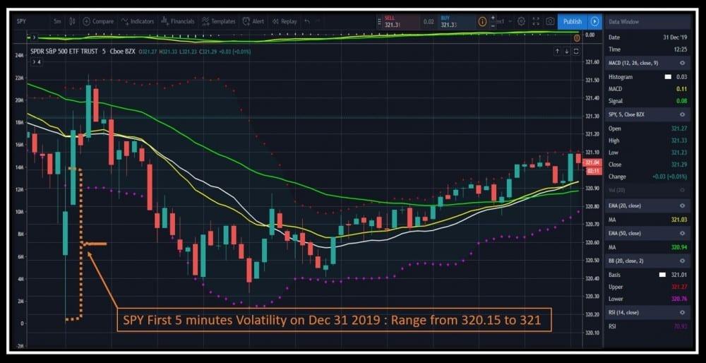 2020 Option Trading Tips - SPY 5 minutes chart on December 31 2019 showing first 5 minutes volatility range between 320.15 and 321
