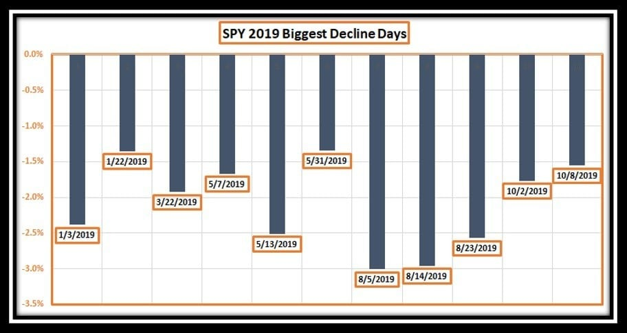 SPY Top declining days in 2019 in best stocks of the year article