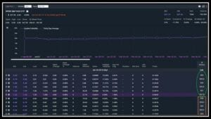 Option chain depicting the price of Options where buyers and sellers exchange options