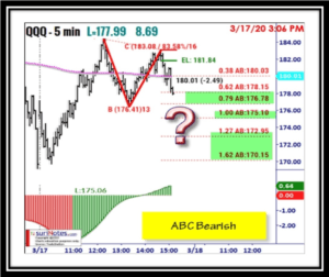QQQ ABC Bearish Pattern setup in SPY Stockwits chat Room