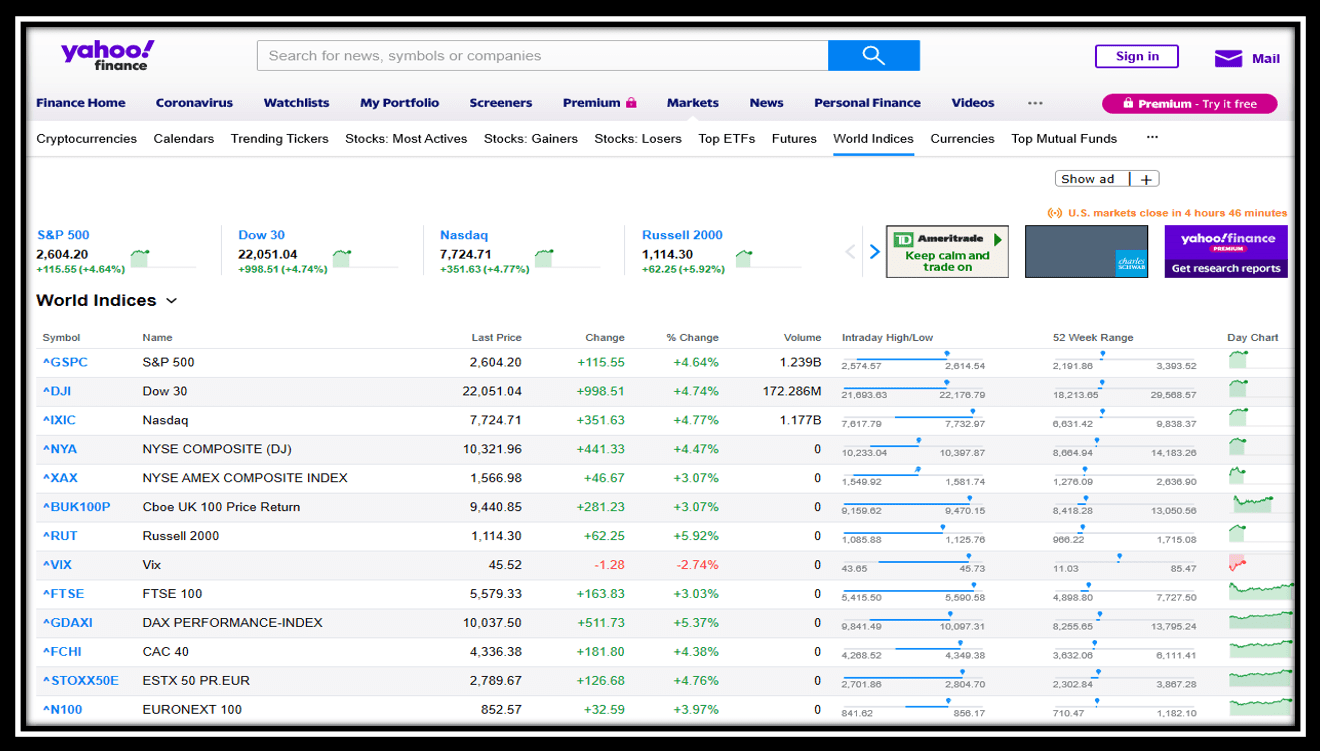 Yahoo Finance Markets Section depicting all major world indexes
