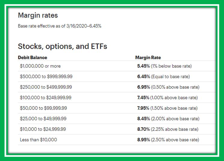 eTrade MArgin Rates as of March 2020