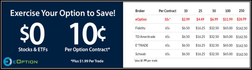 Best Stock Trading Platform in US Revealed - eOption fees Pricing