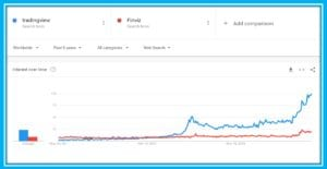 Finviz vs TradingView Worlwide Interest according to Google Trends