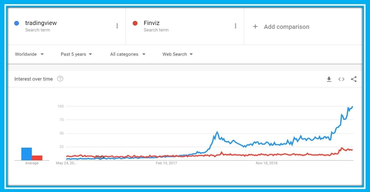 Finviz vs TradingView Worlwide Interest according to Google Trends