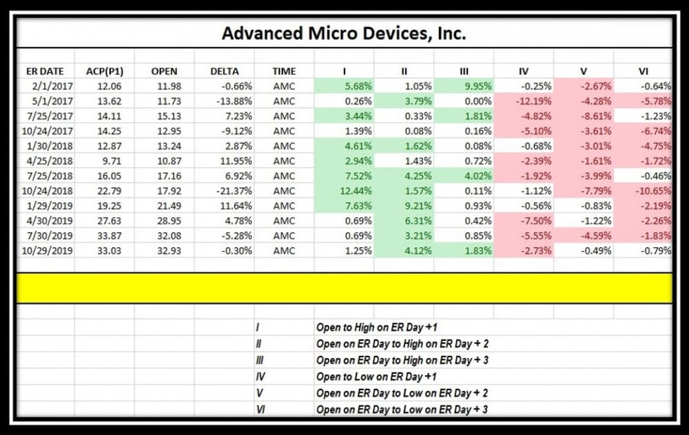 AMD 3 days after Earnings Quant Volatility Analysis