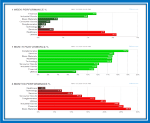 Performance of different sectors in SPX 500