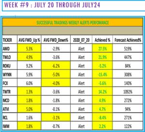 Successful Tradings Weekly Alerts Perforamce Reviews Week 9