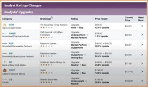 MarketBeat Daily Premium Reviews - MarketBeat Daily Premium Analyst Ratings Changes