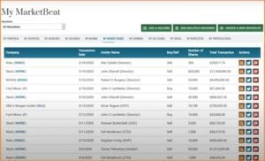 MarketBeat Daily Premium Reviews - MarketBeat Daily Premium My Insider Trades
