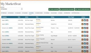 MarketBeat Daily Premium Reviews - MarketBeat Daily Premium My Ratings