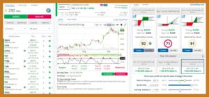 Starbucks stocks performance as shown in OptionsPlay Review