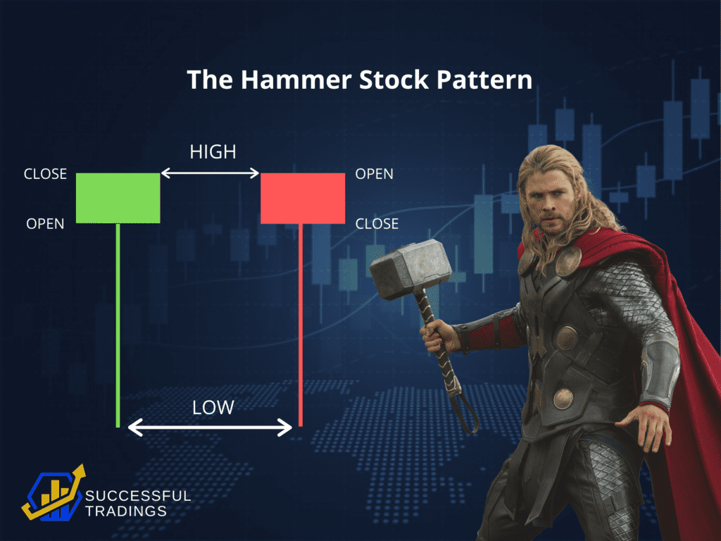 Hammer Stock Pattern - Parts of Candlestick