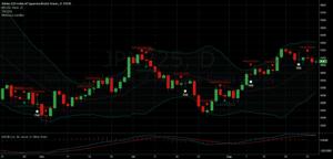 Hammer Stock Pattern - Candlestick Chart Sample