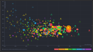 Monthly vs Yealy Performance Comparison in Finviz Elite Tool