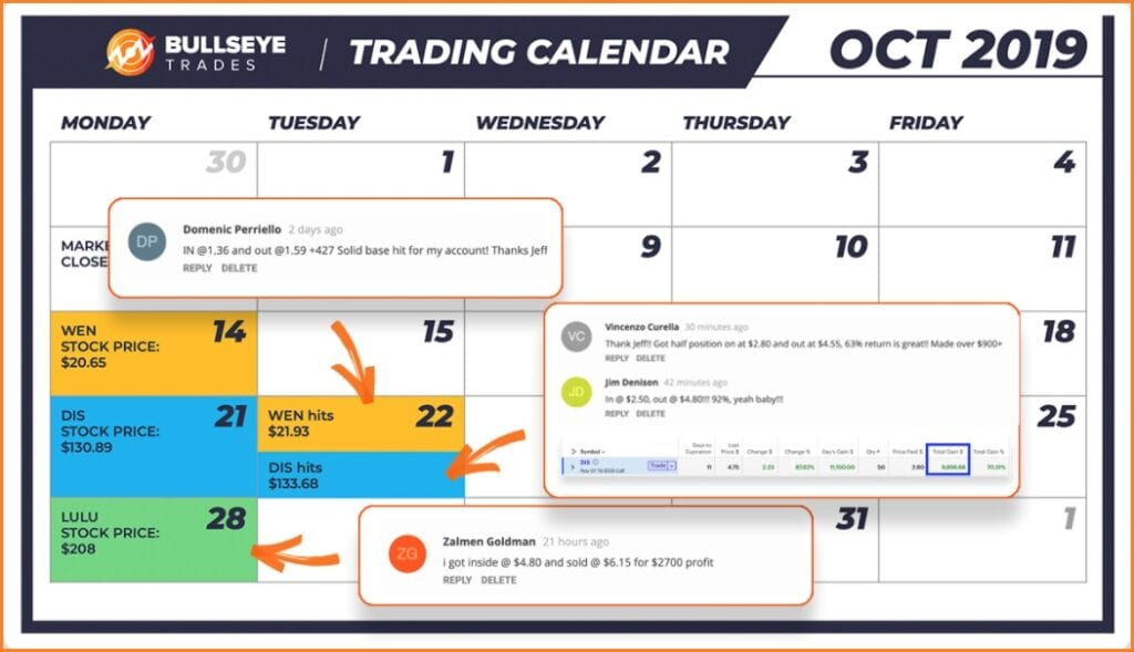 Bullseye Trading Reviews -  Bullseye Trades Weekly Money Multiplier