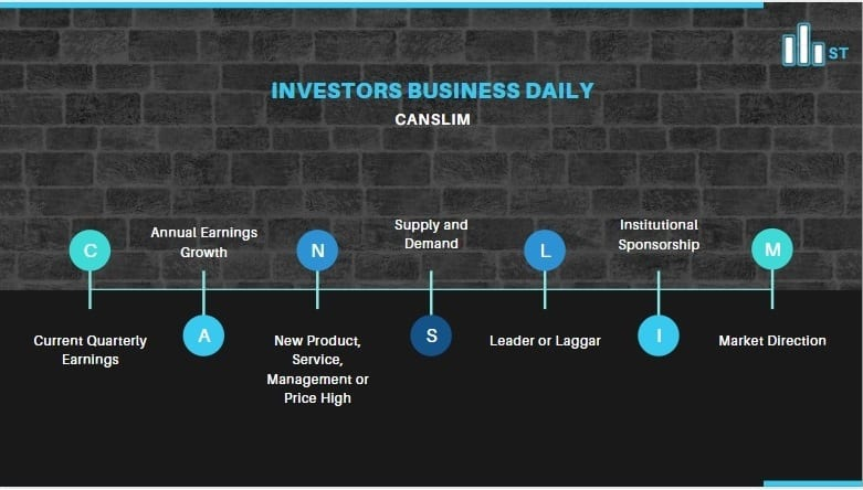 Investors Business Daily Reviews - CANSLIM Methodology
