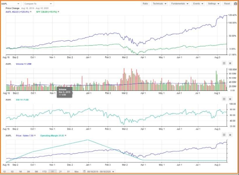 Stock Rover Screener - Stock Rover Chart