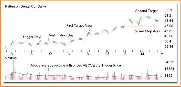 Gorilla Trades Review - GorillaTrades Example Of A Confirmation Day Level/Area