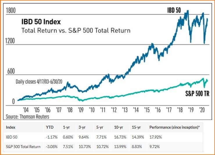 Investors Business Daily Customer Service -  IBD 50 vs S&P 500 Total Return