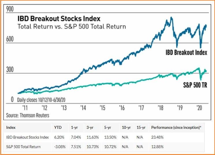 Investors Business Daily Customer Service - IBD Breakout Stocks Index vs S&P 500 Total Return