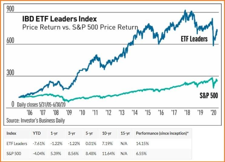 Investors Business Daily Customer Service -  IBD ETF Leaders Index vs S&P Price Return