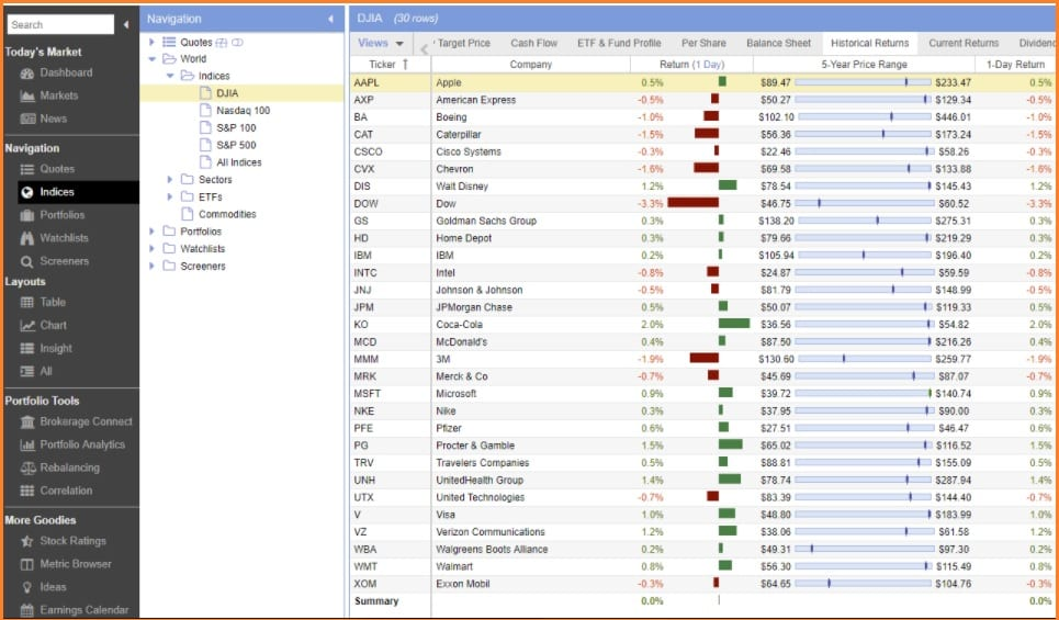 Stock Rover Screener - Stock Rover Indices