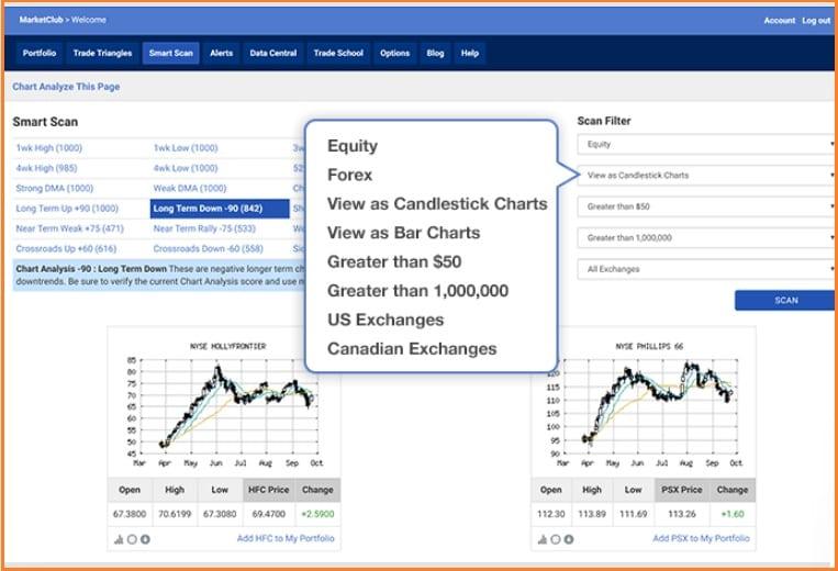 Market Club Reviews -  MarketClub SmartScan