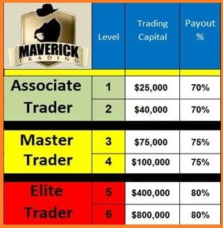 Maverick Trading Review - Maverick Trading Commissions Scheme for Options Trading