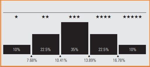 Morningstar Investment Review - Morningstar Investment Rating System