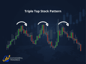 Triple Top Stock Pattern - Triple Top Stock Pattern Sample