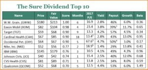 Sure Dividend Reviews - Sure Dividend Top 10