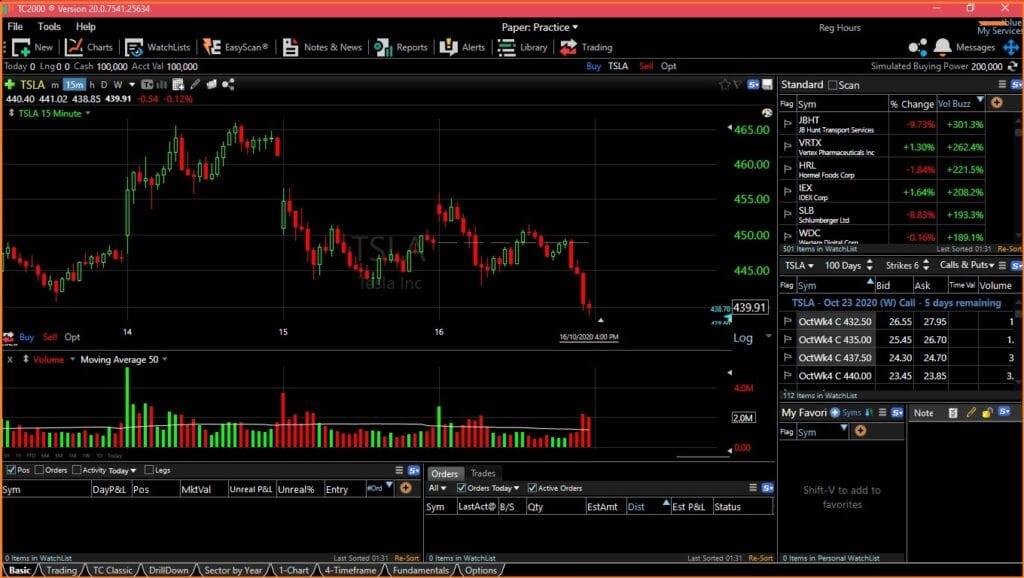 Free Stock Charts Review -  FreeStockCharts Interface studying TSLA ticker