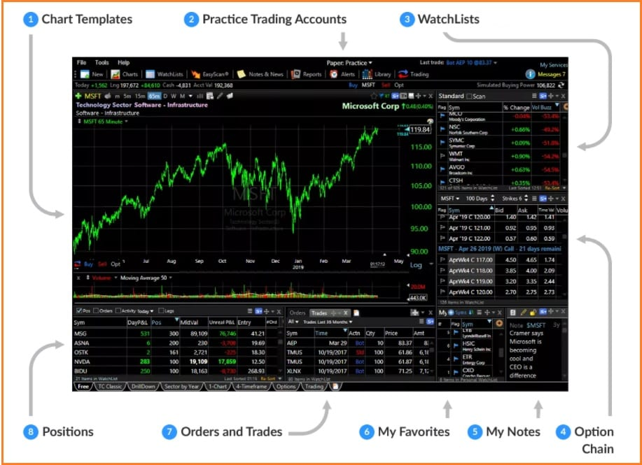Free Stock Charts Review - FreeStockCharts Features
