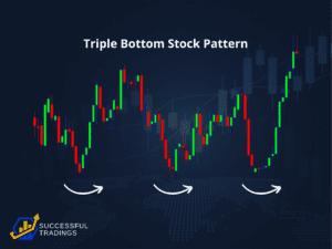 Triple Bottom Stock Pattern - How A Triple Bottom Stock Pattern Looks Like