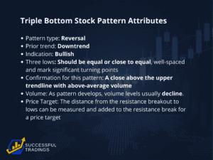 Triple Bottom Stock Pattern - Triple Bottom Stock Pattern Attributes