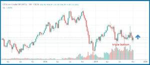 Triple Bottom Stock Pattern - Triple Bottom Stock Pattern via TradingView