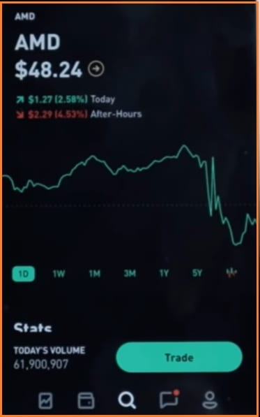 Robinhood Trading Platform - Robinhood AMD Options Trading